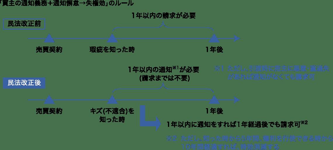 画像 民法改正前と改正後の期間制限の比較