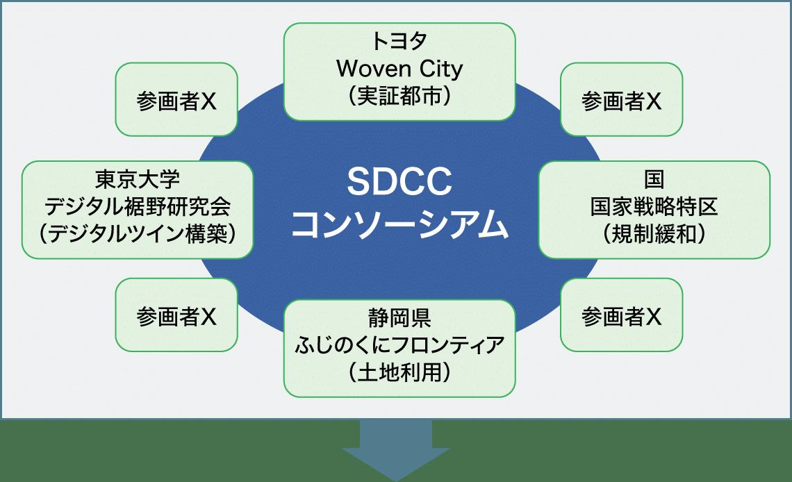 SDCCコンソーシアムの図